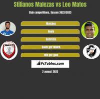 Stilianos Malezas vs Leo Matos h2h player stats
