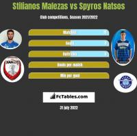 Stilianos Malezas vs Spyros Natsos h2h player stats