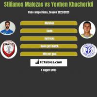 Stilianos Malezas vs Yevhen Khacheridi h2h player stats