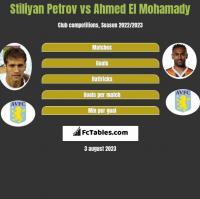 Stiliyan Petrov vs Ahmed El Mohamady h2h player stats