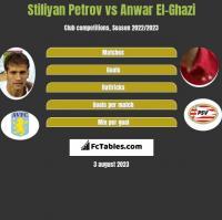 Stiliyan Petrov vs Anwar El-Ghazi h2h player stats