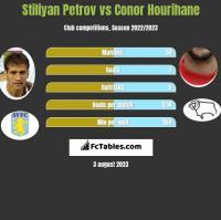 Stiliyan Petrov vs Conor Hourihane h2h player stats