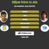 Stiliyan Petrov vs Jota h2h player stats