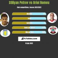 Stiliyan Petrov vs Oriol Romeu h2h player stats