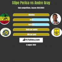 Stipe Perica vs Andre Gray h2h player stats