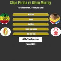 Stipe Perica vs Glenn Murray h2h player stats