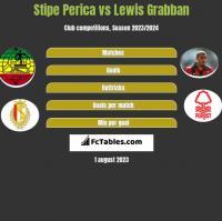 Stipe Perica vs Lewis Grabban h2h player stats