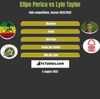 Stipe Perica vs Lyle Taylor h2h player stats