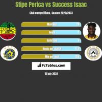 Stipe Perica vs Success Isaac h2h player stats