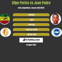 Stipe Perica vs Joao Pedro h2h player stats