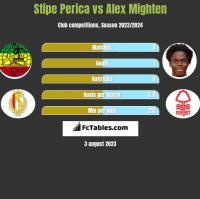 Stipe Perica vs Alex Mighten h2h player stats