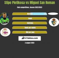 Stipe Pletikosa vs Miguel San Roman h2h player stats