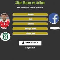 Stipe Vucur vs Arthur h2h player stats