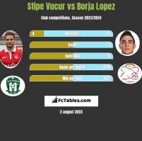 Stipe Vucur vs Borja Lopez h2h player stats