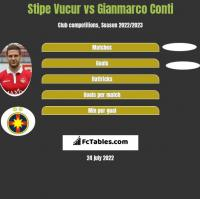 Stipe Vucur vs Gianmarco Conti h2h player stats