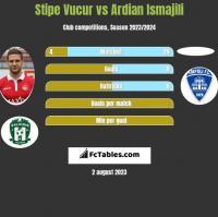 Stipe Vucur vs Ardian Ismajili h2h player stats
