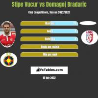 Stipe Vucur vs Domagoj Bradaric h2h player stats