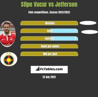 Stipe Vucur vs Jefferson h2h player stats