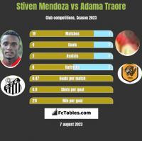 Stiven Mendoza vs Adama Traore h2h player stats