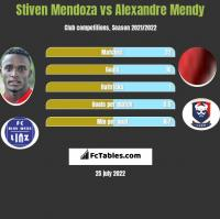 Stiven Mendoza vs Alexandre Mendy h2h player stats