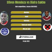 Stiven Mendoza vs Diafra Sakho h2h player stats