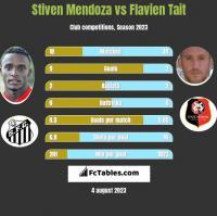 Stiven Mendoza vs Flavien Tait h2h player stats