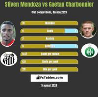 Stiven Mendoza vs Gaetan Charbonnier h2h player stats