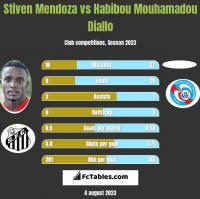 Stiven Mendoza vs Habibou Mouhamadou Diallo h2h player stats