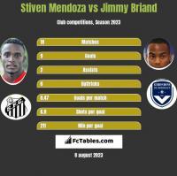 Stiven Mendoza vs Jimmy Briand h2h player stats