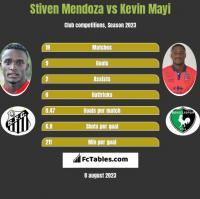 Stiven Mendoza vs Kevin Mayi h2h player stats