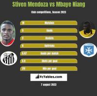 Stiven Mendoza vs Mbaye Niang h2h player stats