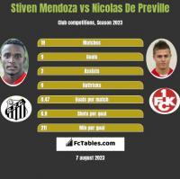 Stiven Mendoza vs Nicolas De Preville h2h player stats