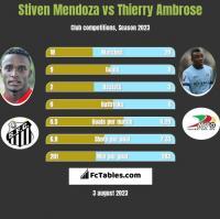 Stiven Mendoza vs Thierry Ambrose h2h player stats