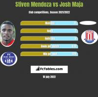 Stiven Mendoza vs Josh Maja h2h player stats
