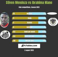 Stiven Mendoza vs Ibrahima Niane h2h player stats