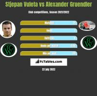 Stjepan Vuleta vs Alexander Gruendler h2h player stats