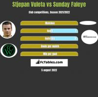 Stjepan Vuleta vs Sunday Faleye h2h player stats
