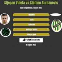 Stjepan Vuleta vs Stefano Surdanovic h2h player stats