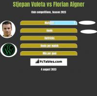 Stjepan Vuleta vs Florian Aigner h2h player stats