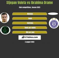 Stjepan Vuleta vs Ibrahima Drame h2h player stats
