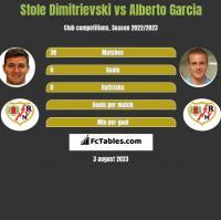Stole Dimitrievski vs Alberto Garcia h2h player stats