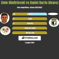 Stole Dimitrievski vs Daniel Barrio Alvarez h2h player stats