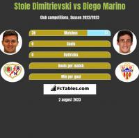 Stole Dimitrievski vs Diego Marino h2h player stats
