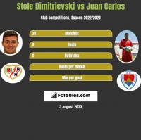 Stole Dimitrievski vs Juan Carlos h2h player stats