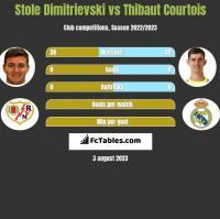 Stole Dimitrievski vs Thibaut Courtois h2h player stats
