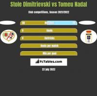 Stole Dimitrievski vs Tomeu Nadal h2h player stats