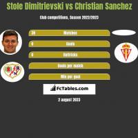 Stole Dimitrievski vs Christian Sanchez h2h player stats
