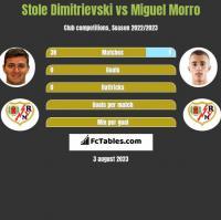 Stole Dimitrievski vs Miguel Morro h2h player stats