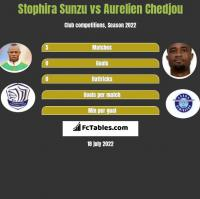 Stophira Sunzu vs Aurelien Chedjou h2h player stats