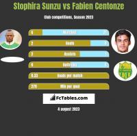 Stophira Sunzu vs Fabien Centonze h2h player stats